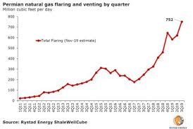 Rystad Energy Permian Gas Flaring Reaches Another High