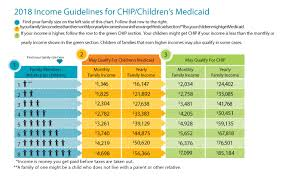 Chip Chart Income Chip Income Guidelines Permall Myportdesign Ml