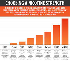 Vape Juice Nicotine Chart Vape University Vu 100 Level Basic Vu102 Finding Your