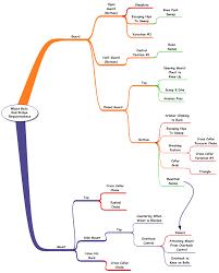De La Riva Blue Belt Requirements Mapping My Bjj Journey