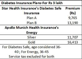 National Insurance Parivar Mediclaim Policy Premium Chart Looking To Buy A Diabetes Insurance Plan Heres A Low Down