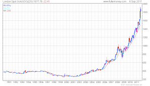 Gold Price Chart 50 Years Chart Price Of Gold 50 Years Bitcoin Processing Speed