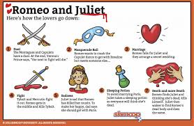 romeo and juliet quote analysis sacrifice quotes in romeo and romeo and juliet quote analysis romeo and juliet summary