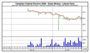 Ubc Esm Chart Canadian Federal Election 2006 Seats Market
