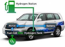 hydrogen powered cars diagram hydrogen database wiring hydrogen powered cars diagram hydrogen database wiring diagram images