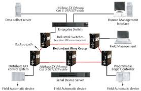 managed switch   managed ethernet switches   b amp b electronicsredundant ring group diagram
