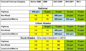 low sulfur deisel alaska diesel strategy rule flexibility