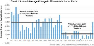 annual average change in minnesota labor force