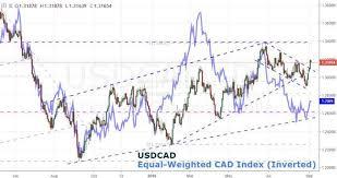 Canadian Dollar Trading Chart Trading Canadian Dollar Is An Effort Of Clarifying