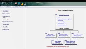 Noaa Org Chart Nodc Organizational Chart Download Scientific Diagram