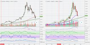Weekly Trend Chart Bitcoin V Usd Daily Weekly Trend Line Up Or Down