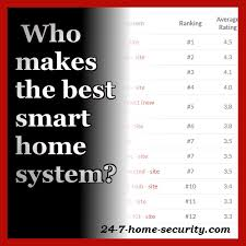 best smart home systems average ratings