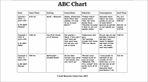 Sec 3 Lec 2 Abc Chart Antecedent Behavior Consequence