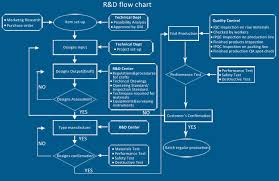 Hid Chart R D Queensun The Sincere Reliable Responsible Hid