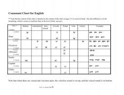 Manner Of Articulation Chart Consonant Chart For English