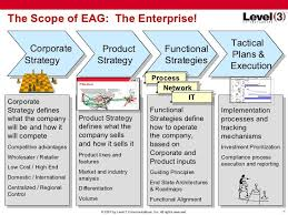 Microsoft Corporate Strategy Pin By Ayora Berry On 10 Strategy Enterprise Architecture