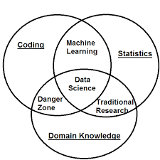 Data Scientist Venn Diagram Big Data And Data Science Javajee Com