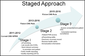 Meaningful Use Stages Chart Meaningful Use