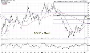 Chart Gld Is It Time To Consider Adding Gold To Your Portfolio See