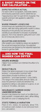 Workers Compensation Payout Chart Why Ending Misuse Of Workers Compensation Ratings Wont Be