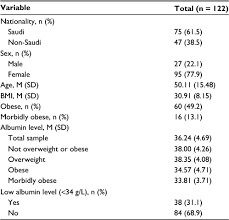 Full Text Obesity And Morbid Obesity Associated With Higher