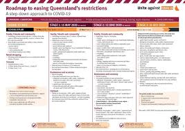 This system is about a strong and simple framework to protect what we have all achieved here in victoria. States Move To Follow Pm S Road Map Out Of Coronavirus Restrictions