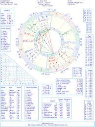 Donald Trump Natal Birth Chart Interpretation Astrolreport