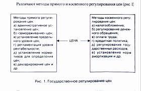 Реферат Сущность и функции цен com Банк рефератов  Сущность и функции цен