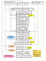 Food Production Flow Charts Examples Food Production Flow Charts Examples 7 Best Images Of