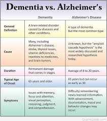 Difference Between Alzheimer S And Dementia Chart Best Inspirational Alzheimer Quotes Sayings And Pictures