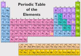 NEW PERIODIC TABLE OF ELEMENTS WITH GROUP NAMES   Periodic