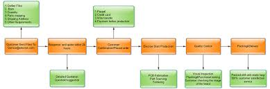 Elecrow Pcb Assembly One Stop Pcb Solutions Supplier