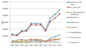 Анализ и оценка нерегистрируемой миграции в России