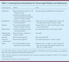 Health Maintenance In School Aged Children Part I History