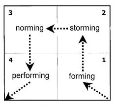 Form Storm Norm Perform Chart Tuckman Forming Storming Norming And Performing