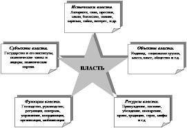 Реферат Политическая власть Сущность и структура ru Социальная конфликтология