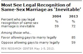 in gay marriage debate both supporters and opponents see legal 6 6 13 1 png