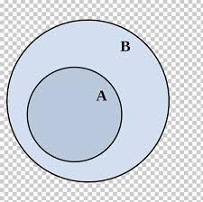 Disjoint Venn Diagram Example Venn Diagram Subset Set Theory Disjoint Sets Png Clipart