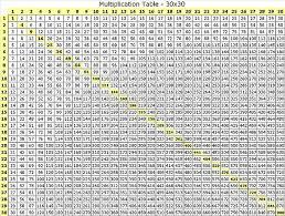 100x100 Multiplication Chart Printable Printable Multiplication Chart To 30 Www Bedowntowndaytona Com