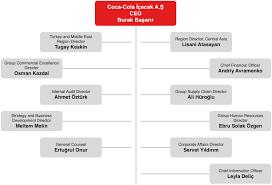 Coca Cola Corporate Structure Chart Organizational Chart Coca Cola İçecek