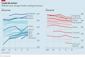 Pisa Results Can Lead Policymakers Astray The Parable Of