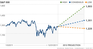 Stock Market Outlook Up Up But Not Away Jan 2 2012