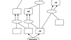 Акт о внедрении результатов работы Ещегодник Дерево текущей реальности toc в graphviz