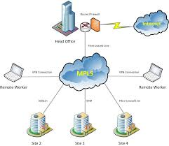 benefits of mpls for large businesseswhat is mpls