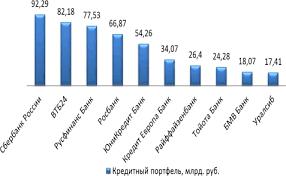 Исследование рынка автокредитования Организация автокредитования  Лидерами на рынке автокредитования в России на сегодняшний день являются Сбербанк ВТБ 24 Русфинанс Банк Росбанкс и др 28