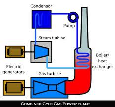 gas vs coal gas engine power plant layout Gas Power Plant Diagram #31