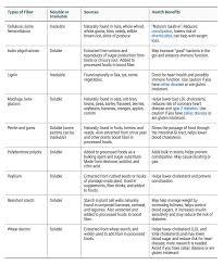 Benefits Of Fiber For Pcos Martha Mckittrick Nutrition
