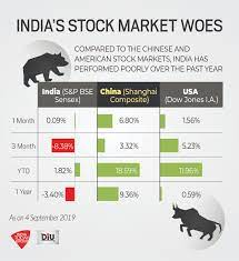 India's stock market hit by slowdown woes