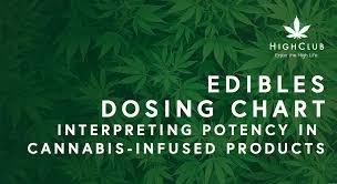 Edible Dosage Chart Edibles Dosing Chart Interpreting Potency In Cannabis