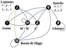 Partícula elemental - Wikipedia, la enciclopedia libre